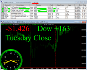 STATS-8-10-21b-300x243 Tuesday August 10, 2021, Today Stock Market