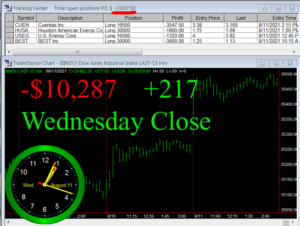 STATS-8-11-21b-300x226 Wednesday August 11, 2021, Today Stock Market