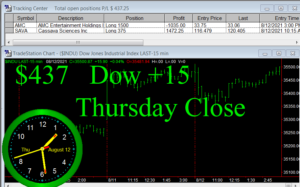 STATS-8-12-21b-300x187 Thursday August 12, 2021, Today Stock Market