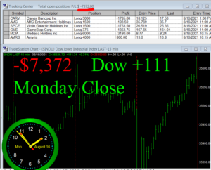 STATS-8-16-21b-300x242 Monday August 16, 2021, Today Stock Market