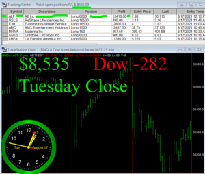 STATS-8-17-21b-300x254 Tuesday August 17, 2021, Today Stock Market