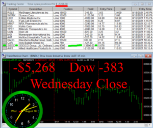 STATS-8-18-21b-300x251 Wednesday August 18, 2021, Today Stock Market