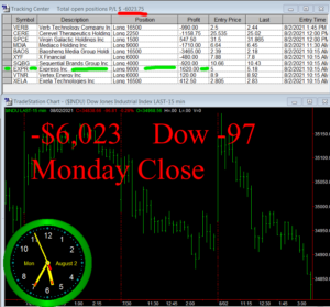 STATS-8-2-21-300x279 Monday August 2, 2021, Today Stock Market