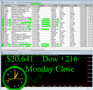 STATS-8-23-21b-Copy-300x291 Monday August 23, 2021, Today Stock Market
