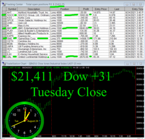 STATS-8-24-21b-300x287 Tuesday August 24, 2021, Today Stock Market