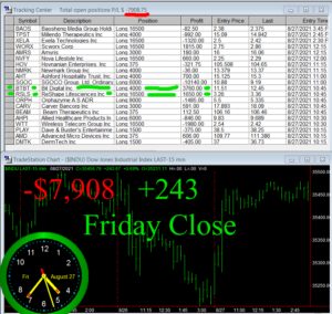 STATS-8-27-21b-300x284 Friday August 27, 2021, Today Stock Market