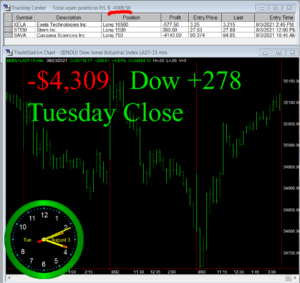STATS-8-3-21-300x283 Tuesday August 3, 2021, Today Stock Market