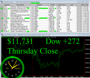 STATS-8-5-21b-300x260 Thursday August 5, 2021, Today Stock Market