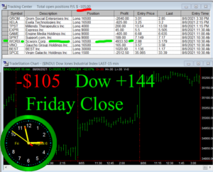 STATS-8-6-21b-300x242 Friday August 6, 2021, Today Stock Market