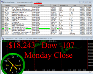 STATS-8-9-21b-300x240 Monday August 9, 2021, Today Stock Market