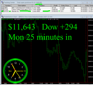 30-min-in-300x273 Monday September 13, 2021, Today Stock Market