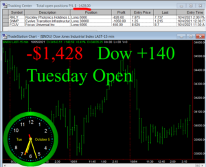 1stats930-OCT-5-21-300x243 Tuesday October 5, 2021, Today Stock Market