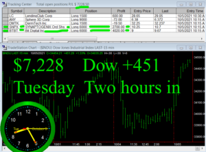 2-hours-in-300x222 Tuesday October 5, 2021, Today Stock Market