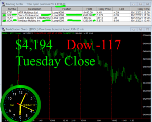 STATS-10-12-21-300x241 Tuesday October 12, 2021, Today Stock Market