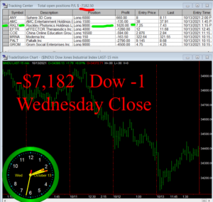 STATS-10-13-21-300x284 Wednesday October 13, 2021, Today Stock Market