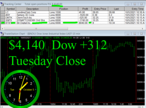 STATS-10-5-21-300x221 Tuesday October 5, 2021, Today Stock Market