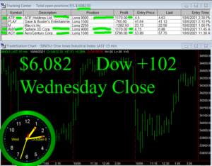 STATS-10-6-21-300x234 Wednesday October 6, 2021, Today Stock Market